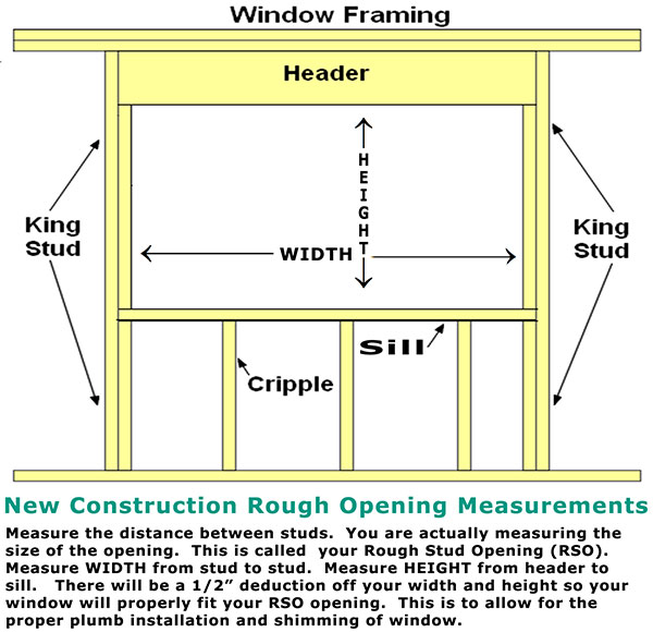 New Construction Measurements