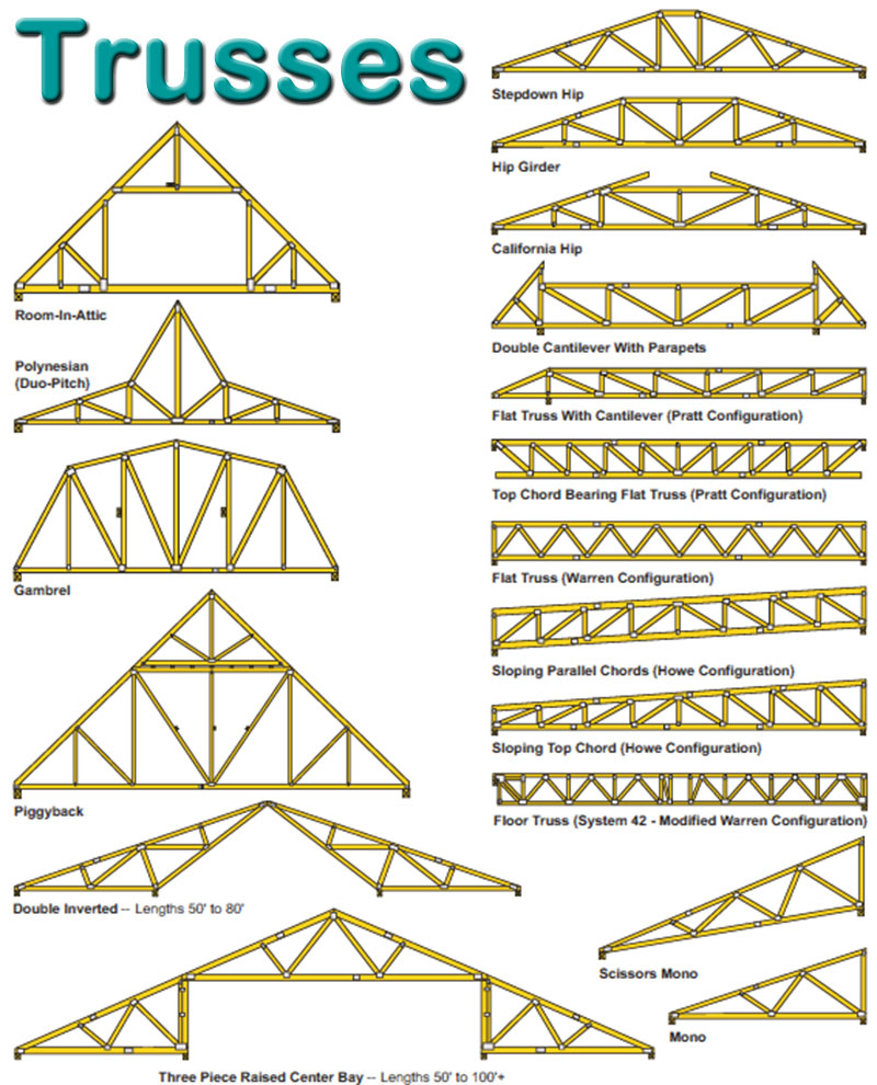 Image Gallery Truss Types