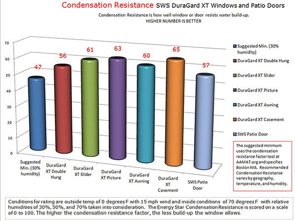 Condensation Resistance DuraGard XT