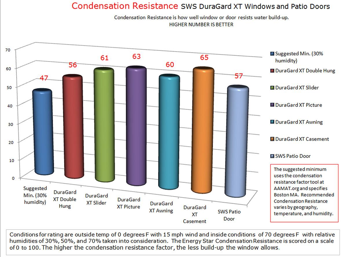 Sws window statistics specialty wholesale supply condensation resistance duragard xt windows and sws patio doors planetlyrics Images
