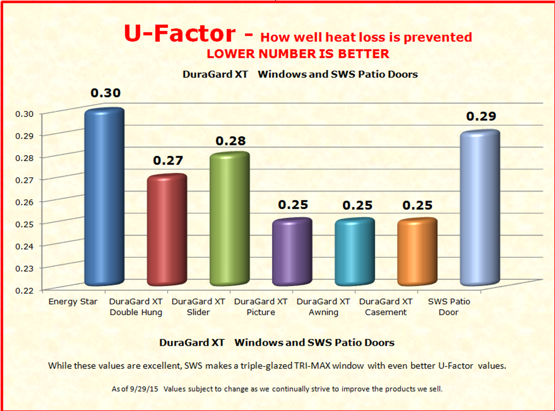 Windows specialty wholesale supply for Window u factor