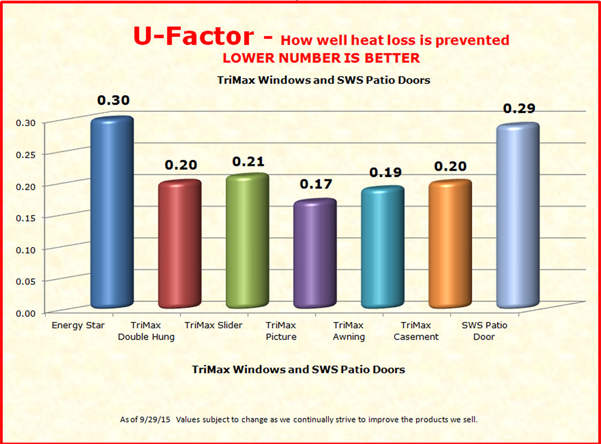 Sws window statistics specialty wholesale supply for Window u factor